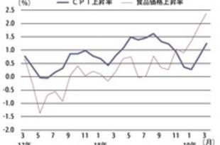 【タイ】3月CPIは1.24%上昇、21カ月連続プラス[経済](2019/04/02)