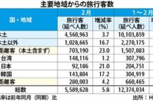 【香港】2月の旅行者6%増、本土客以外が強い伸び[観光](2019/04/01)