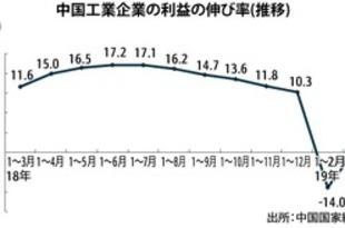 【中国】工業企業利益、1~3月は3.3%減[経済](2019/04/29)