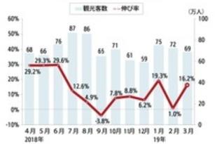 【中国】3月の訪日中国人、16%増の69万人[観光](2019/04/18)