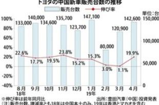 【中国】トヨタ新車販売、4月は19.9%増の14.2万台[車両](2019/05/08)