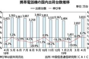 【中国】4月の携帯出荷6.7%増、6カ月ぶりプラス[IT](2019/05/13)