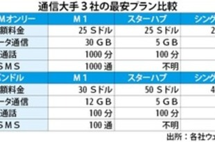 【シンガポール】通信M1が破格の価格設定、30ギガ2千円[IT](2019/05/29)