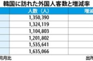 【韓国】4月訪韓客数22.8%増、日本が伸び率首位[観光](2019/05/23)