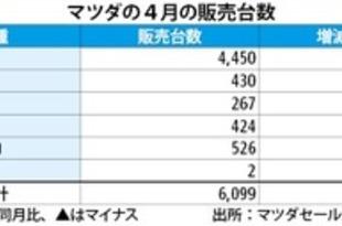 【タイ】マツダの4月新車販売が急伸、38%増に[車両](2019/05/10)