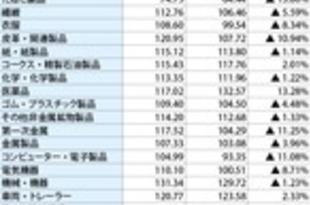 【タイ】3月MPIは2.5%減、2カ月連続下落[経済](2019/05/02)