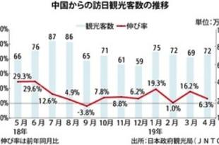 【中国】4月の訪日中国人、6%増の72万人[観光](2019/05/22)