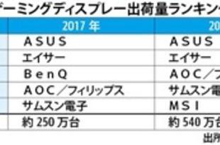 【台湾】ゲーミングディスプレー出荷量、ASUSが1位[IT](2019/05/23)