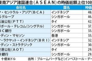 【インドネシア】BCA、時価総額がASEANで首位[金融](2019/05/31)