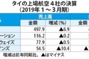 【タイ】航空4社の1~3月決算低迷、市場競争激化[運輸](2019/05/28)