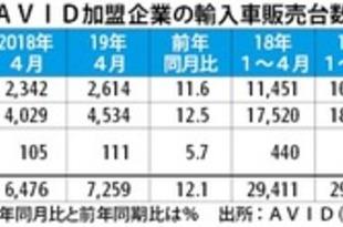 【フィリピン】4月輸入車販売、全車種好調で12%増[車両](2019/05/27)