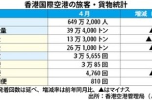 【香港】4月の空港統計、貨物がマイナス転落[運輸](2019/05/20)