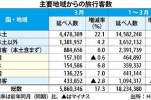 【香港】3月の旅行者17%増、本土客が2割の伸び[観光](2019/05/02)