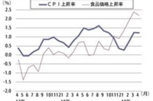 【タイ】4月CPI1.23%上昇、生鮮食品が押し上げ[経済](2019/05/03)