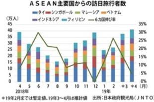 【シンガポール】東南アの訪日者、単月で過去最高の41万人[観光](2019/05/22)