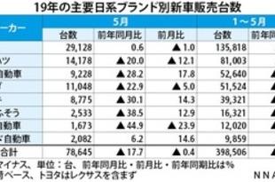 【インドネシア】5月の日系自動車販売数、18%減の7.9万台[車両](2019/06/18)
