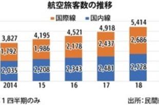 【フィリピン】国内線の航空旅客数、1Qは10%増の709万人[運輸](2019/06/14)