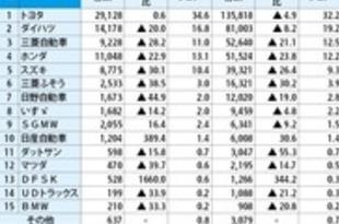 【インドネシア】5月自動車販売確定値、16%減の8.4万台[車両](2019/06/28)