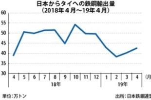 【タイ】日本のタイ向け鉄鋼輸出、4月は9%増[鉄鋼](2019/06/04)