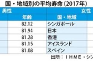 【シンガポール】平均・健康寿命で世界トップ、米研究所[社会](2019/06/21)