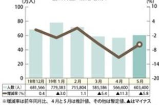 【韓国】5月訪日韓国人客5.8%減、一巡感が鮮明に[観光](2019/06/20)