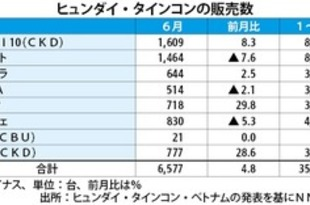 【ベトナム】現代タインコン、1~6月の販売3.6万台[車両](2019/07/11)