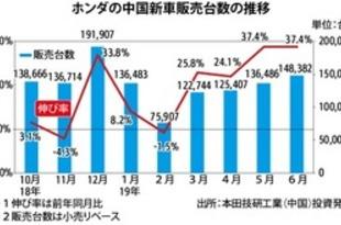 【中国】ホンダ新車販売、6月は37.4%増の14.8万台[車両](2019/07/04)