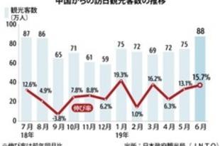 【中国】6月の訪日中国人、15%増の88万人[観光](2019/07/18)