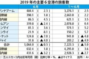 【タイ】1~6月の6空港利用者、1%減の7200万人[運輸](2019/07/30)