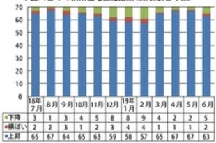 【中国】6月の新築住宅価格、上昇は63都市に減少[建設](2019/07/16)