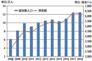 【シンガポール】18年の富裕層人口12.5万人、前年から伸び鈍化[経済](2019/07/12)