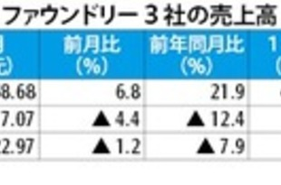 【台湾】TSMCの6月売上高2割増、今年最高に[IT](2019/07/11)
