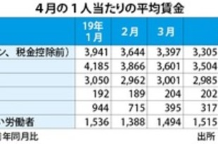 【韓国】4月の月額平均賃金331万ウォン、4.1%増[経済](2019/07/01)