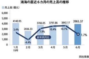 【台湾】鴻海の19年上期売上高、過去最高を更新[IT](2019/07/08)