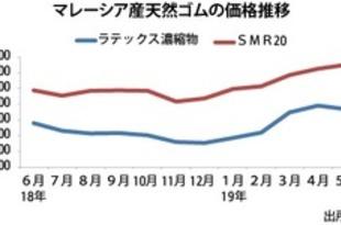 【マレーシア】5月のゴム生産、前月比30.2%増[農水](2019/07/15)