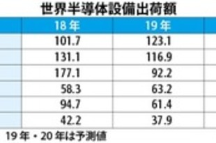 【台湾】19年の半導体設備出荷額、台湾が世界首位か[IT](2019/07/12)