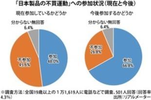 【韓国】日本製品の不買運動「参加」48%、世論調査[経済](2019/07/12)