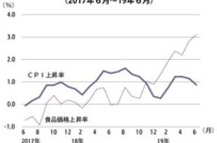【タイ】6月CPI0.9%上昇、過去4カ月で最低[経済](2019/07/02)