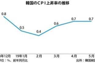 【韓国】CPI上昇率、6カ月連続で1%割れ[経済](2019/07/03)