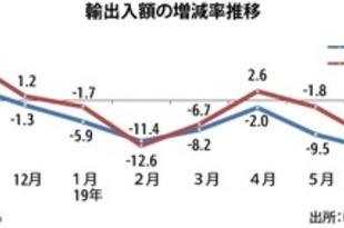 【韓国】6月輸出額13.7%減、半導体と液晶が不振[経済](2019/07/16)