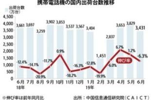 【中国】6月の携帯出荷6.3%減、5G機が初登場[IT](2019/07/15)