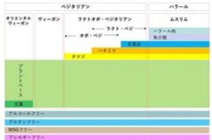 【日本】【食とインバウンド】 日本で対応が迫られる「食の多様性(フードダイバーシティ)」[食品](2019/07/31)