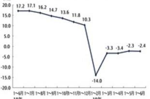 【中国】工業企業利益、上半期は2.4%減[経済](2019/07/29)
