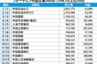 【中国】フォーチュン中国500社、今年も中石化が首位[経済](2019/07/12)