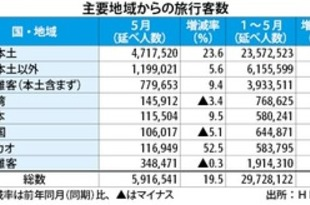 【香港】5月の旅行者19.5%増、16カ月連続のプラス[観光](2019/07/02)