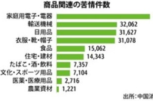 【中国】上半期の消費者苦情、19%増の42万件超[経済](2019/07/31)