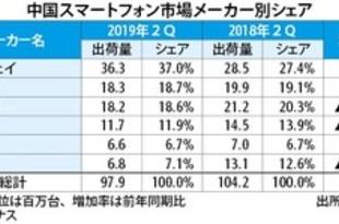 【中国】2Qスマホ出荷6.1%減、華為はプラス成長[IT](2019/08/08)