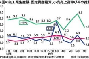 【中国】7月の工業生産4.8%増、一段と減速鮮明に[経済](2019/08/15)