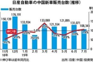 【中国】日産の新車販売、7月は1.4%増の10.8万台[車両](2019/08/07)
