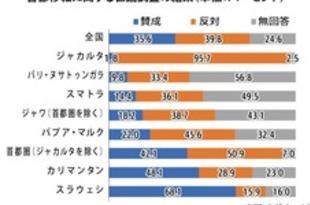 【インドネシア】首都移転に反対「約4割」=民間世論調査[経済](2019/08/28)